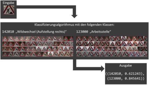VZE - Ablauf Bildklassifizierung