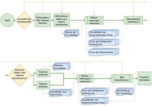 Handlungserkennung - Architektur-Schaubild des ersten Prototypen