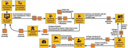 Masterarbeit - Pipeline Entwurf für Cloud-Integration der entwickelten Lösung